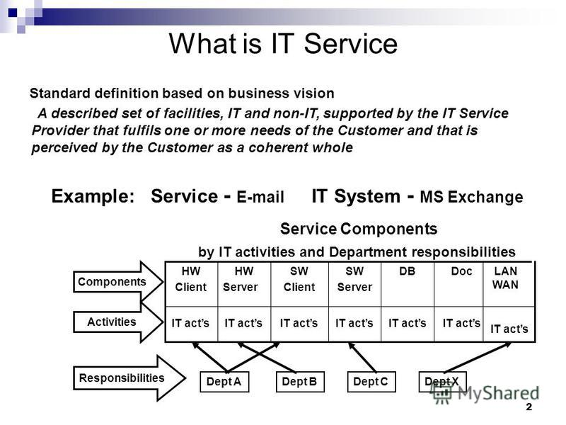 2 What is IT Service Standard definition based on business vision A described set of facilities, IT and non-IT, supported by the IT Service Provider that fulfils one or more needs of the Customer and that is perceived by the Customer as a coherent wh