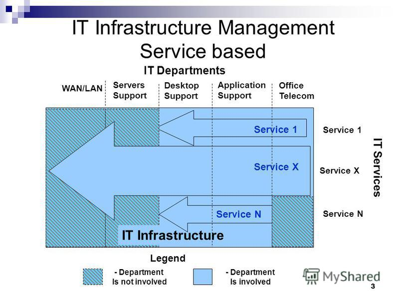 3 IT Infrastructure Management Service based WAN/LAN Servers Support Desktop Support Application Support Office Telecom Network Client Part Server Part Server Part Application Service X … Service 1 Service N Service 1 Service X IT Infrastructure Serv