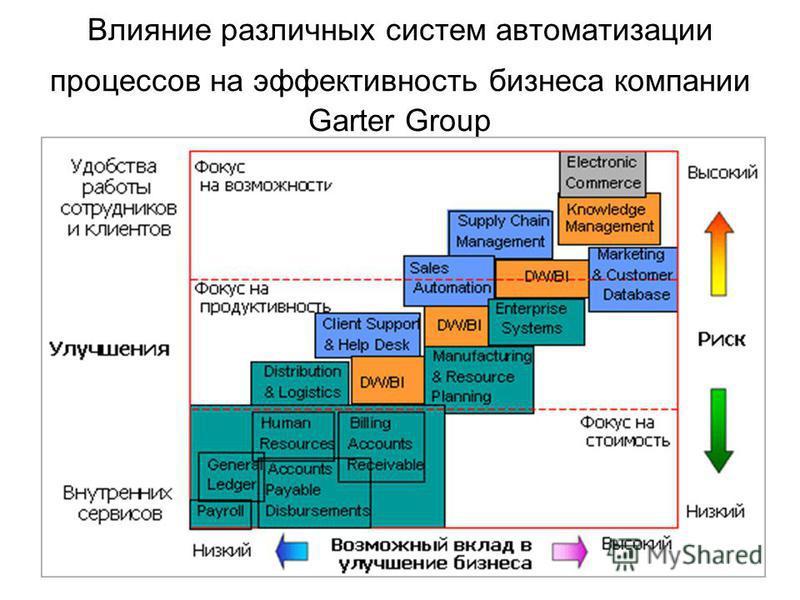 Влияние различных систем автоматизации процессов на эффективность бизнеса компании Garter Group