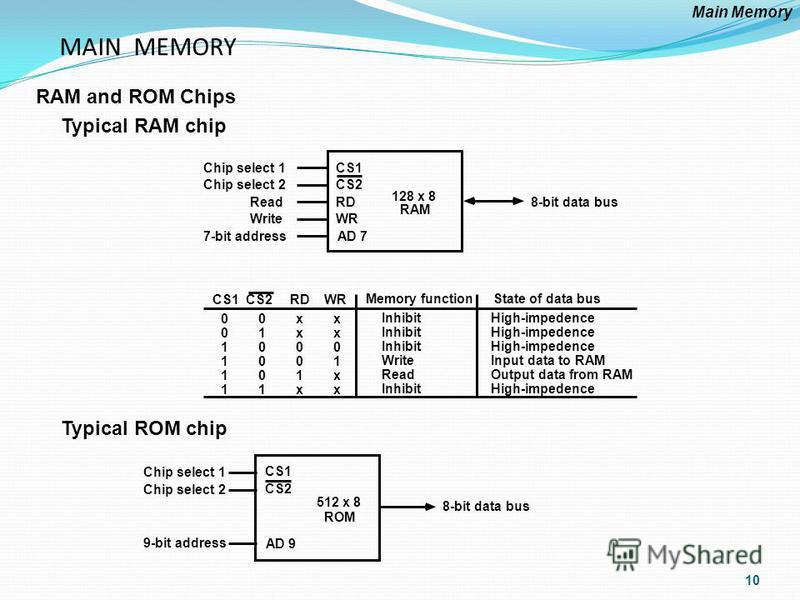 MAIN MEMORY RAM and ROM Chips Typical RAM chip Typical ROM chip Chip select 1 Chip select 2 Read Write 7-bit address CS1 CS2 RD WR AD 7 128 x 8 RAM 8-bit data bus CS1 CS2 RD WR 0 0 x x 0 1 x x 1 0 0 0 1 0 0 1 1 0 1 x 1 1 x x Memory function Inhibit W