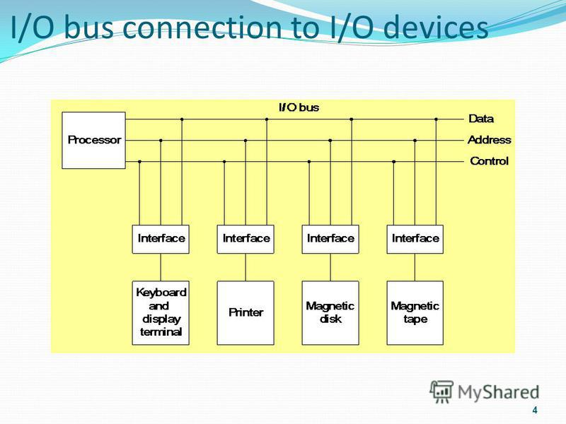 I/O bus connection to I/O devices 4