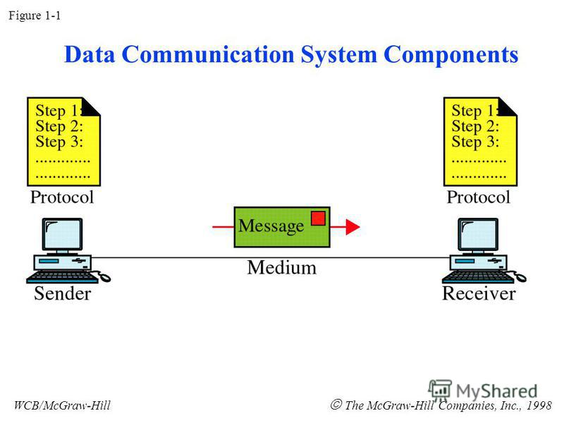 Figure 1-1 WCB/McGraw-Hill The McGraw-Hill Companies, Inc., 1998 Data Communication System Components