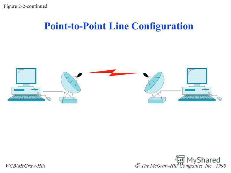 Figure 2-2-continued WCB/McGraw-Hill The McGraw-Hill Companies, Inc., 1998 Point-to-Point Line Configuration