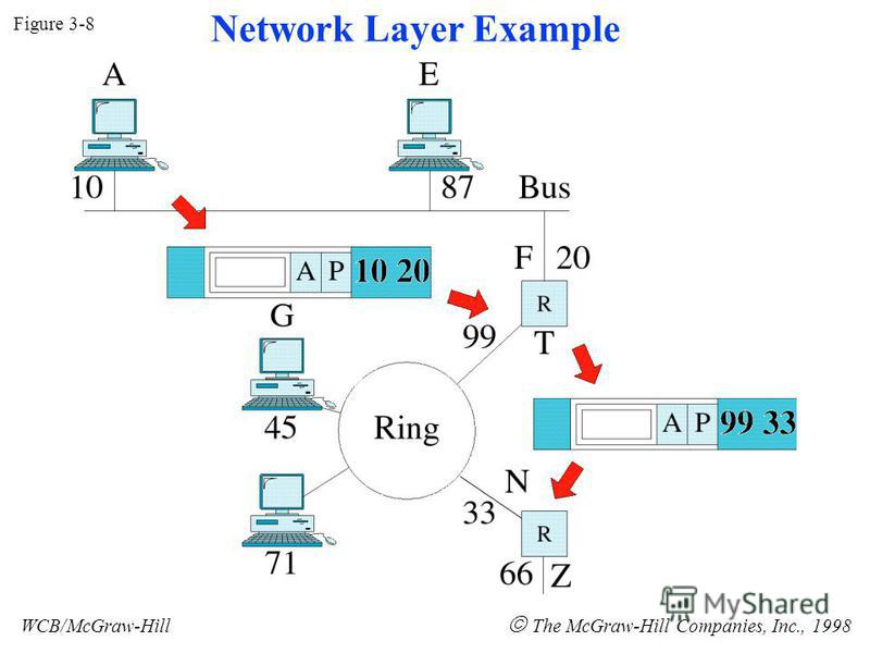 Figure 3-8 WCB/McGraw-Hill The McGraw-Hill Companies, Inc., 1998 Network Layer Example