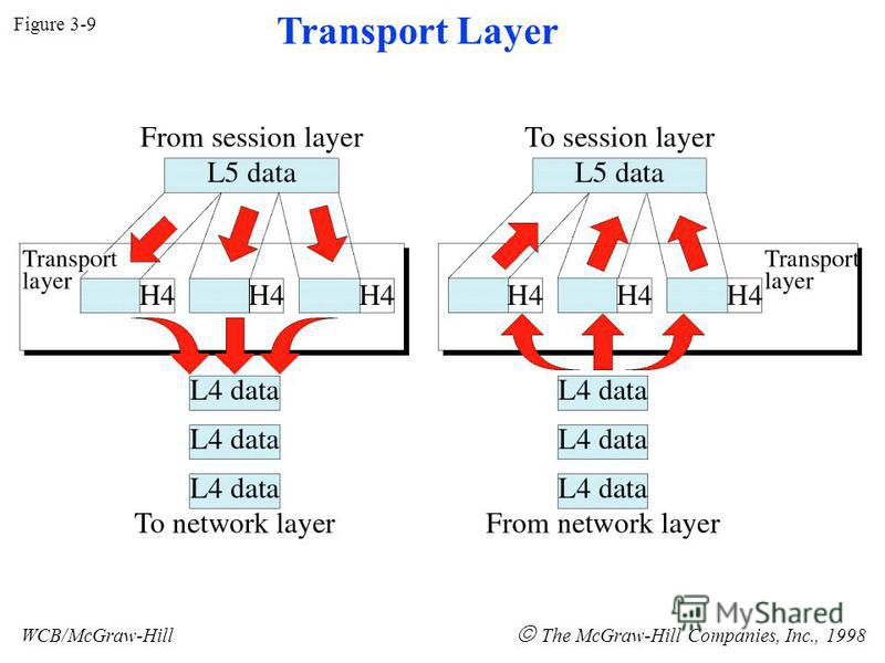 Figure 3-9 WCB/McGraw-Hill The McGraw-Hill Companies, Inc., 1998 Transport Layer