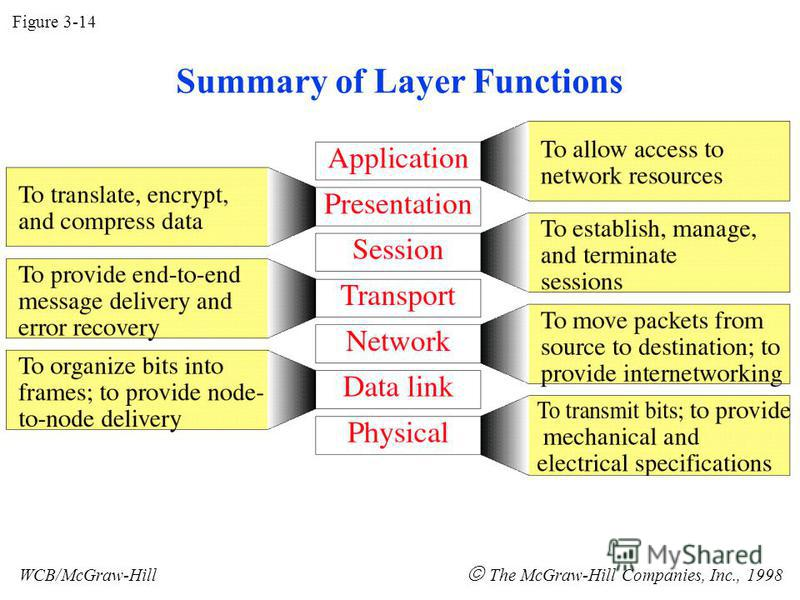Figure 3-14 WCB/McGraw-Hill The McGraw-Hill Companies, Inc., 1998 Summary of Layer Functions