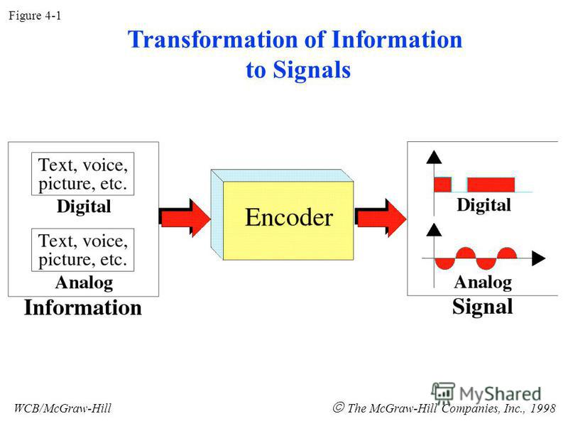 Figure 4-1 WCB/McGraw-Hill The McGraw-Hill Companies, Inc., 1998 Transformation of Information to Signals