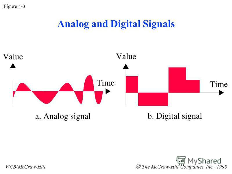 Figure 4-3 WCB/McGraw-Hill The McGraw-Hill Companies, Inc., 1998 Analog and Digital Signals