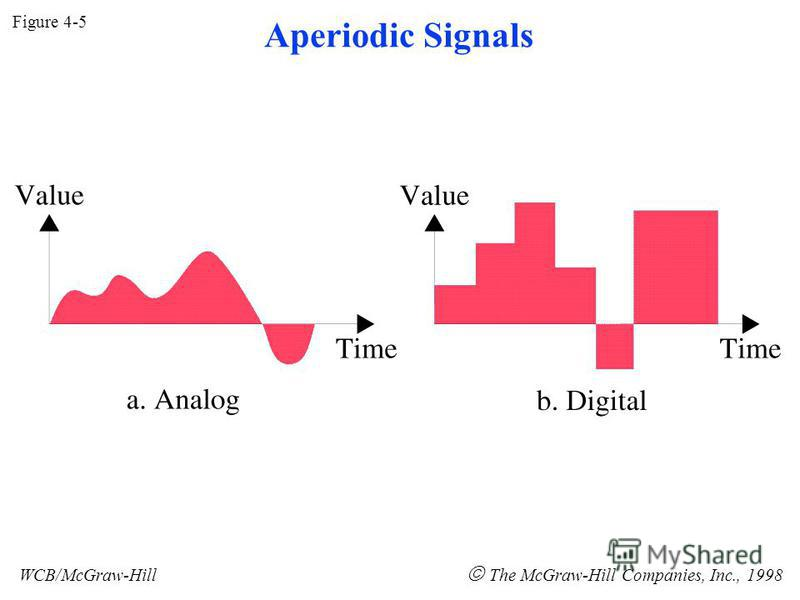Figure 4-5 WCB/McGraw-Hill The McGraw-Hill Companies, Inc., 1998 Aperiodic Signals