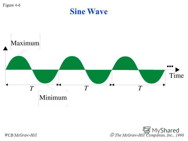 Figure 4-6 WCB/McGraw-Hill The McGraw-Hill Companies, Inc., 1998 Sine Wave