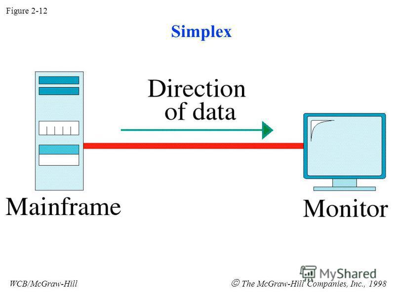 Figure 2-12 WCB/McGraw-Hill The McGraw-Hill Companies, Inc., 1998 Simplex