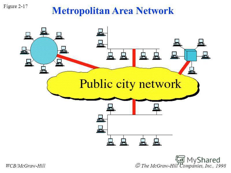 Figure 2-17 WCB/McGraw-Hill The McGraw-Hill Companies, Inc., 1998 Metropolitan Area Network
