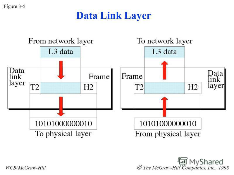 Figure 3-5 WCB/McGraw-Hill The McGraw-Hill Companies, Inc., 1998 Data Link Layer