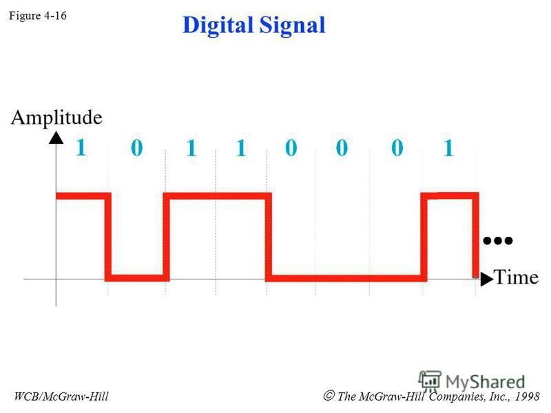 Figure 4-16 WCB/McGraw-Hill The McGraw-Hill Companies, Inc., 1998 Digital Signal