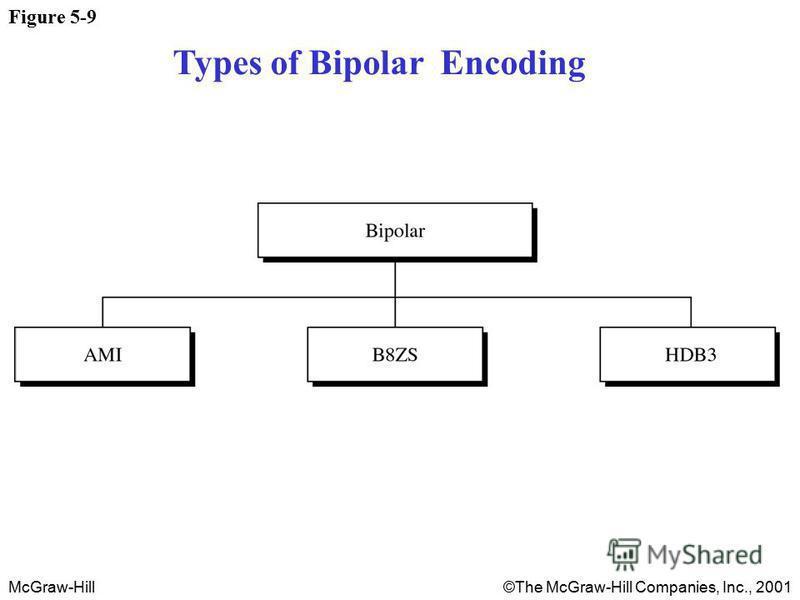 McGraw-Hill©The McGraw-Hill Companies, Inc., 2001 Figure 5-9 Types of Bipolar Encoding
