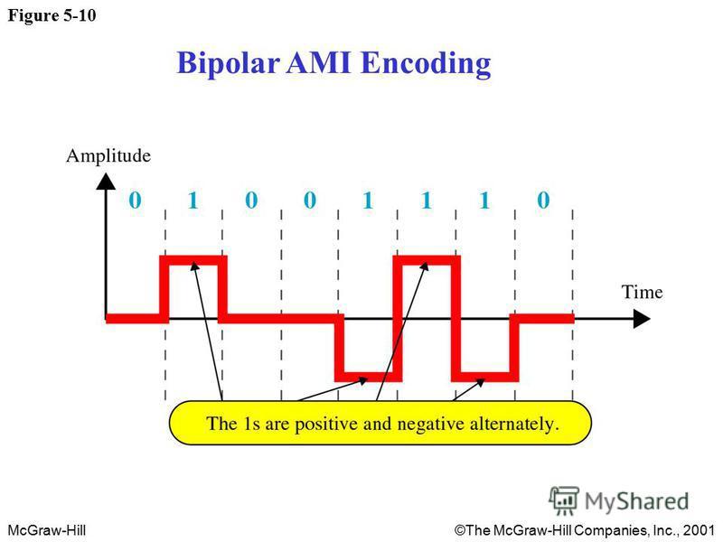 McGraw-Hill©The McGraw-Hill Companies, Inc., 2001 Figure 5-10 Bipolar AMI Encoding