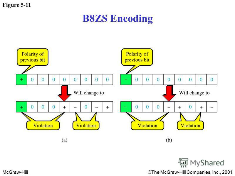 McGraw-Hill©The McGraw-Hill Companies, Inc., 2001 Figure 5-11 B8ZS Encoding