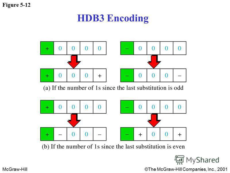 McGraw-Hill©The McGraw-Hill Companies, Inc., 2001 Figure 5-12 HDB3 Encoding