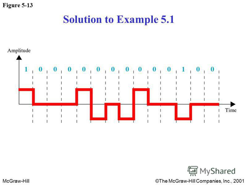 McGraw-Hill©The McGraw-Hill Companies, Inc., 2001 Figure 5-13 Solution to Example 5.1