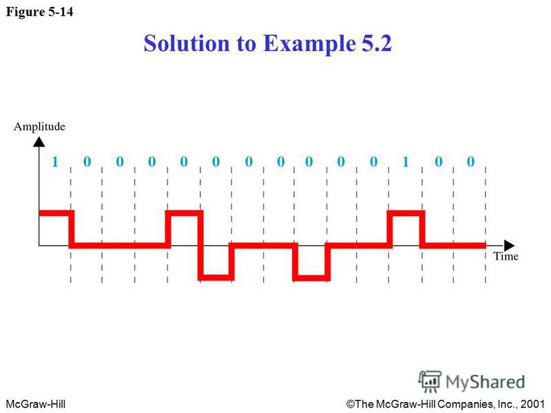 McGraw-Hill©The McGraw-Hill Companies, Inc., 2001 Figure 5-14 Solution to Example 5.2