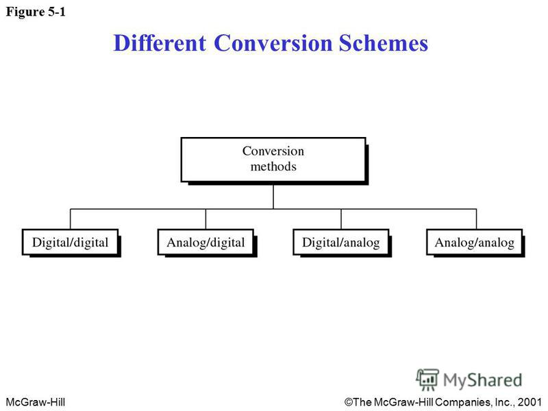 McGraw-Hill©The McGraw-Hill Companies, Inc., 2001 Figure 5-1 Different Conversion Schemes