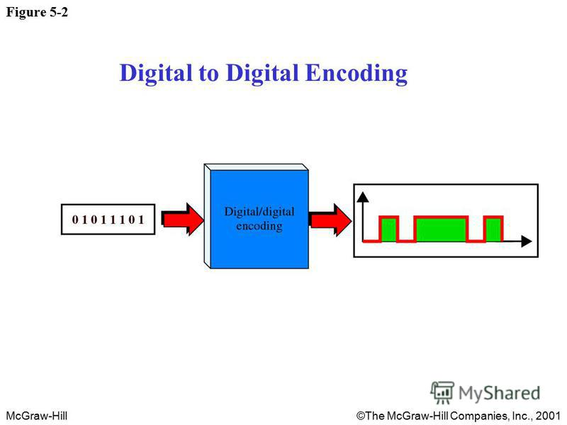 McGraw-Hill©The McGraw-Hill Companies, Inc., 2001 Figure 5-2 Digital to Digital Encoding