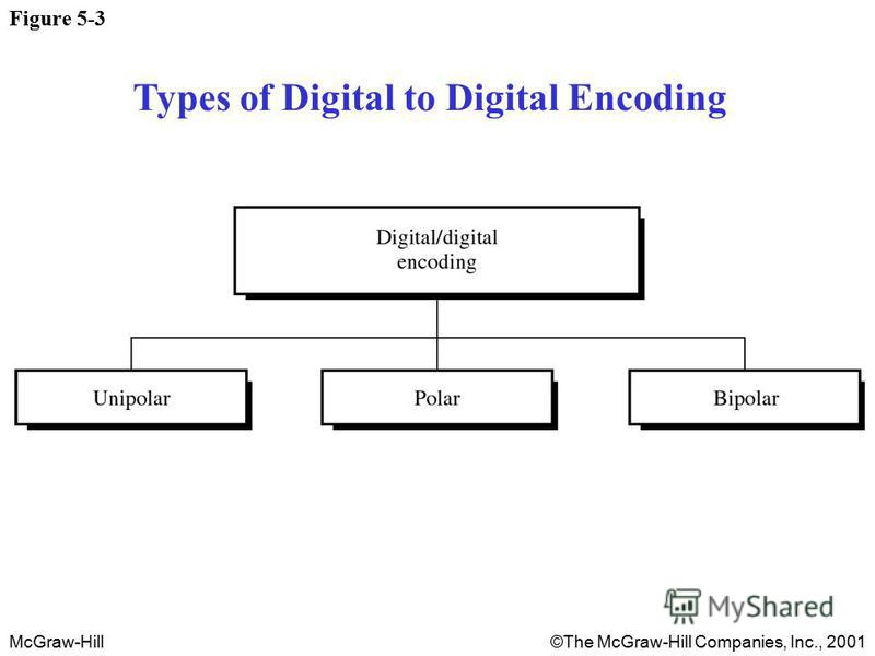 McGraw-Hill©The McGraw-Hill Companies, Inc., 2001 Figure 5-3 Types of Digital to Digital Encoding