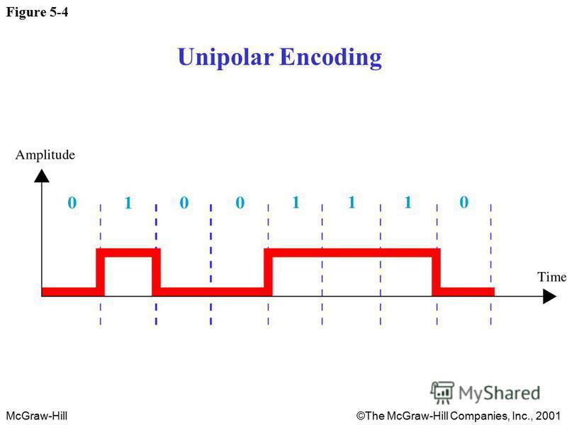 McGraw-Hill©The McGraw-Hill Companies, Inc., 2001 Figure 5-4 Unipolar Encoding