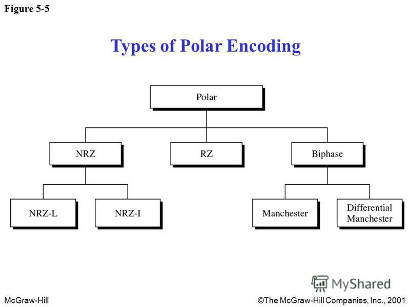 McGraw-Hill©The McGraw-Hill Companies, Inc., 2001 Figure 5-5 Types of Polar Encoding