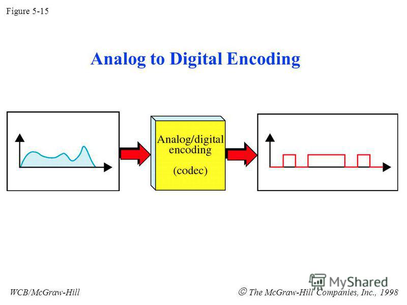 Figure 5-15 WCB/McGraw-Hill The McGraw-Hill Companies, Inc., 1998 Analog to Digital Encoding