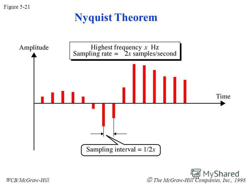 Figure 5-21 WCB/McGraw-Hill The McGraw-Hill Companies, Inc., 1998 Nyquist Theorem