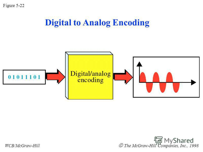 Figure 5-22 WCB/McGraw-Hill The McGraw-Hill Companies, Inc., 1998 Digital to Analog Encoding