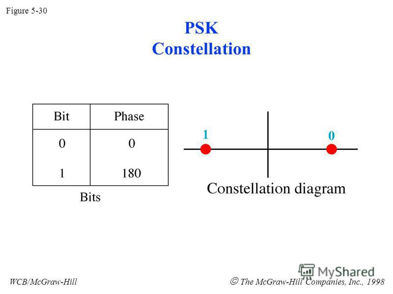 PSK Constellation Figure 5-30 WCB/McGraw-Hill The McGraw-Hill Companies, Inc., 1998