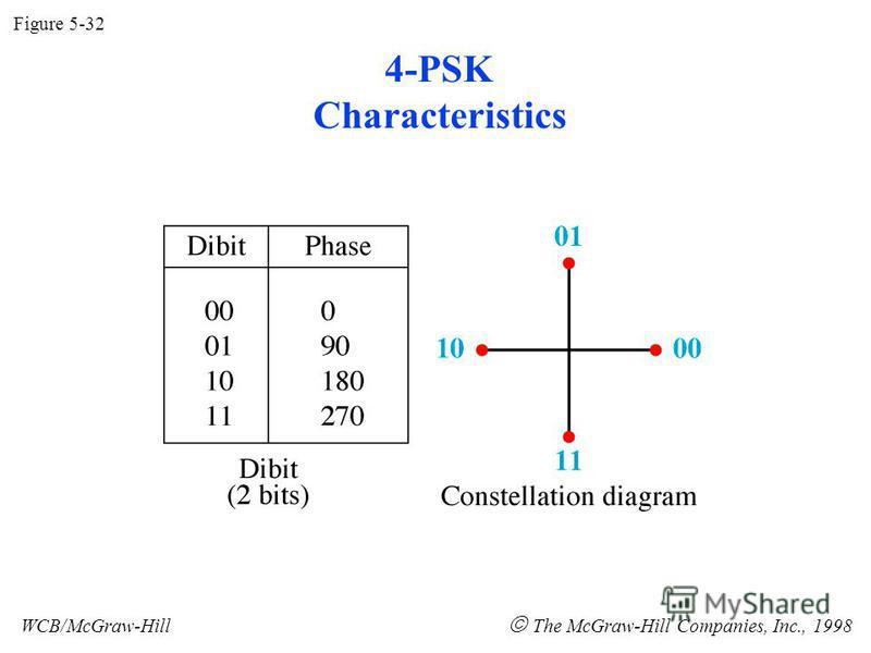 4-PSK Characteristics Figure 5-32 WCB/McGraw-Hill The McGraw-Hill Companies, Inc., 1998