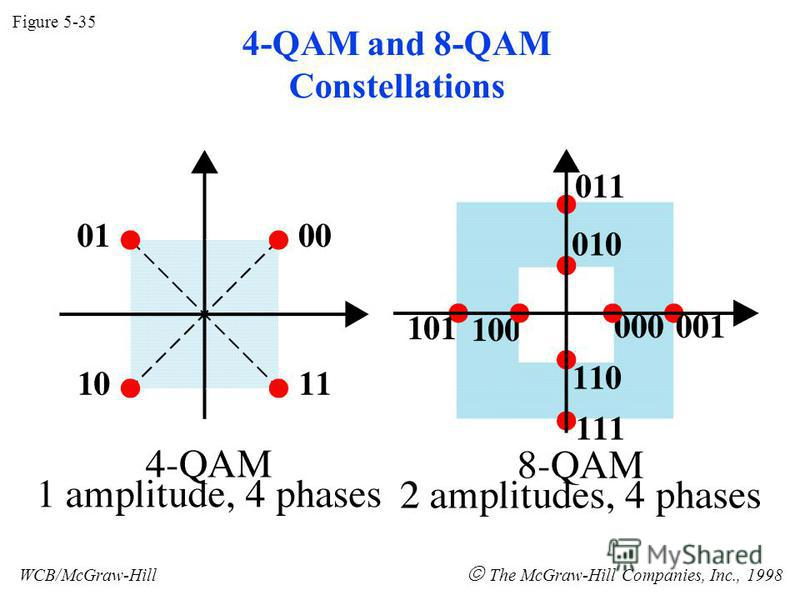 4-QAM and 8-QAM Constellations Figure 5-35 WCB/McGraw-Hill The McGraw-Hill Companies, Inc., 1998