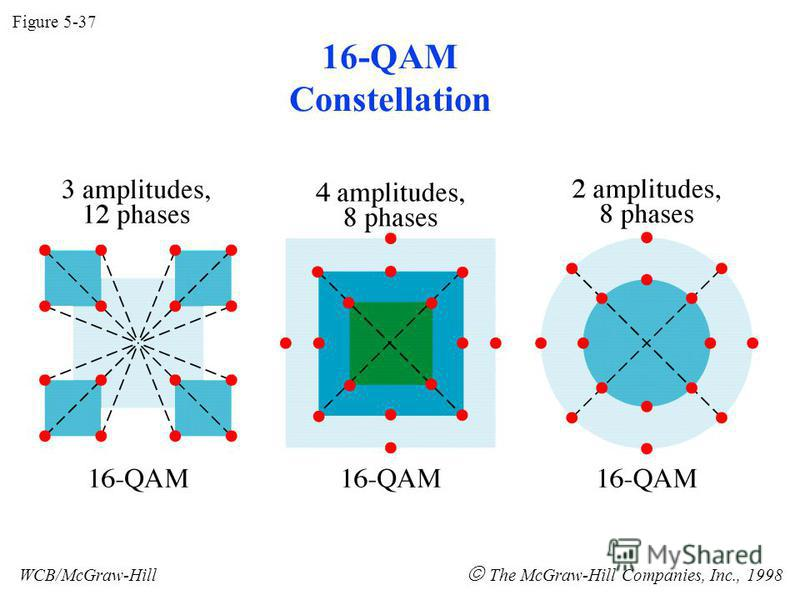 16-QAM Constellation Figure 5-37 WCB/McGraw-Hill The McGraw-Hill Companies, Inc., 1998