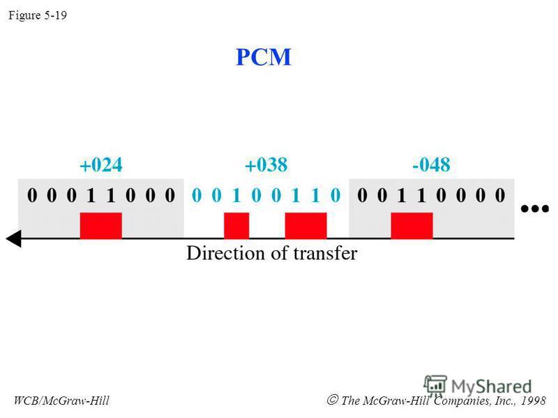 Figure 5-19 WCB/McGraw-Hill The McGraw-Hill Companies, Inc., 1998 PCM