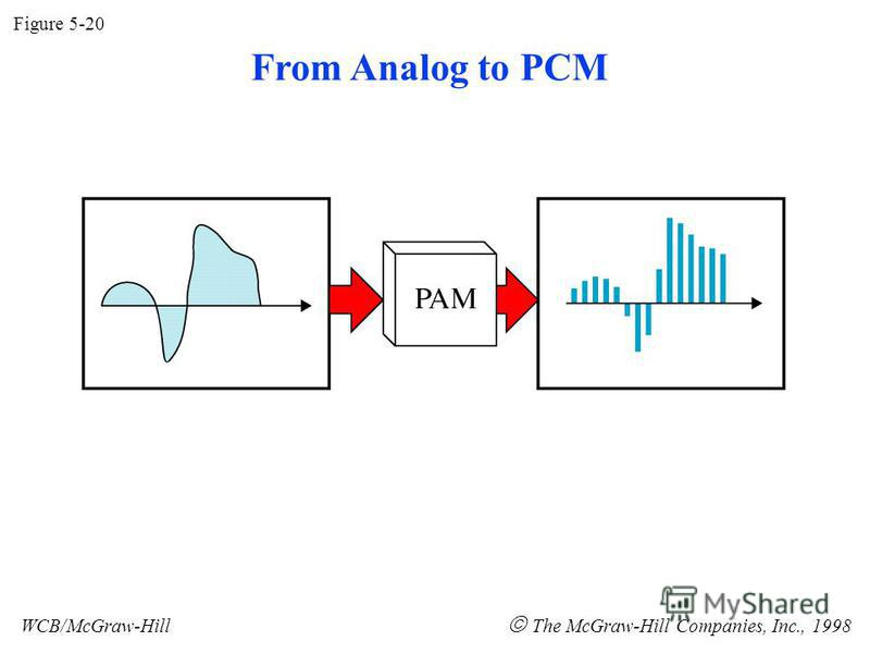 Figure 5-20 WCB/McGraw-Hill The McGraw-Hill Companies, Inc., 1998 From Analog to PCM