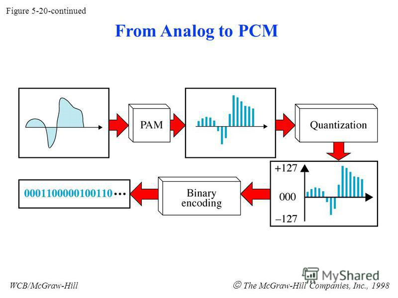Figure 5-20-continued WCB/McGraw-Hill The McGraw-Hill Companies, Inc., 1998 From Analog to PCM