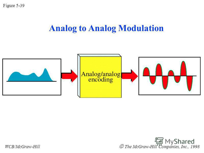 Figure 5-39 WCB/McGraw-Hill The McGraw-Hill Companies, Inc., 1998 Analog to Analog Modulation