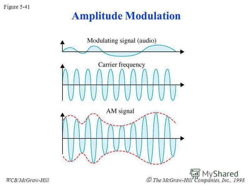Figure 5-41 WCB/McGraw-Hill The McGraw-Hill Companies, Inc., 1998 Amplitude Modulation
