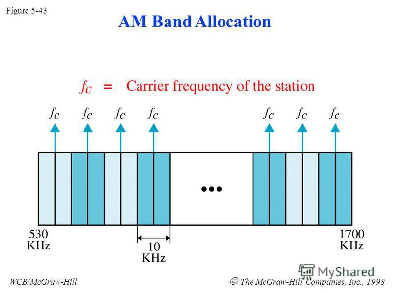 Figure 5-43 WCB/McGraw-Hill The McGraw-Hill Companies, Inc., 1998 AM Band Allocation