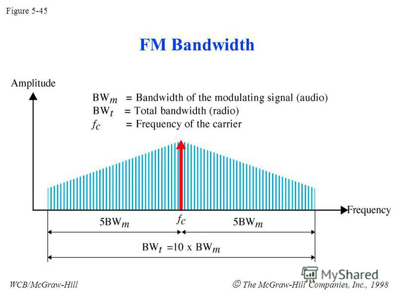 Figure 5-45 WCB/McGraw-Hill The McGraw-Hill Companies, Inc., 1998 FM Bandwidth