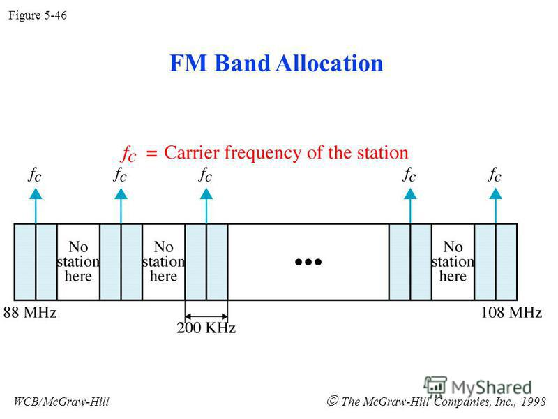 Figure 5-46 WCB/McGraw-Hill The McGraw-Hill Companies, Inc., 1998 FM Band Allocation