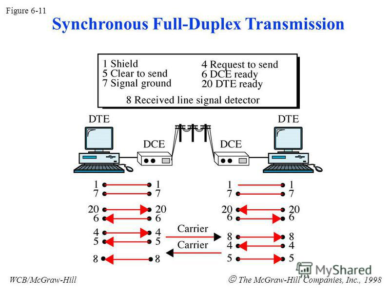 Figure 6-11 WCB/McGraw-Hill The McGraw-Hill Companies, Inc., 1998 Synchronous Full-Duplex Transmission