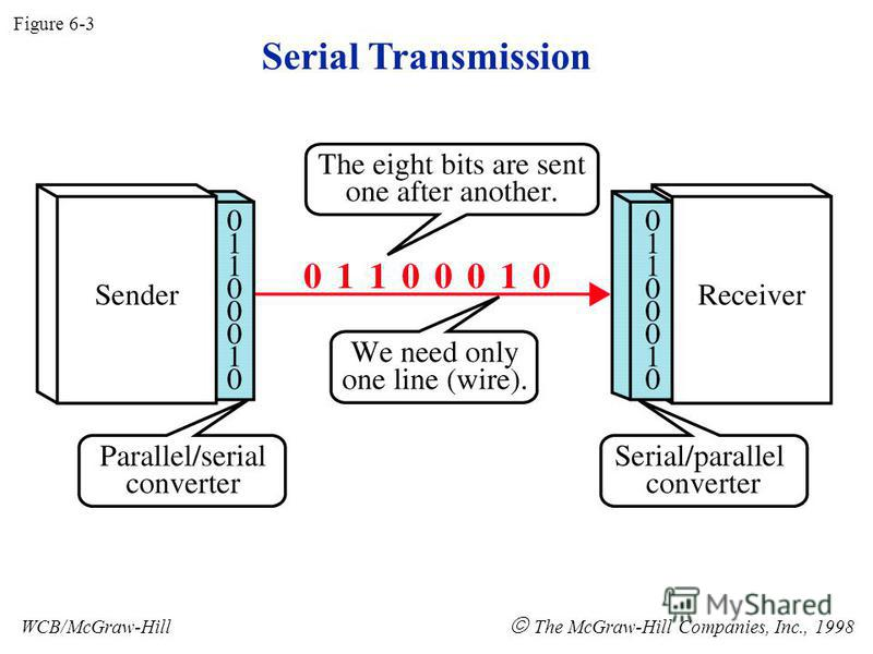 Serial Transmission Figure 6-3 WCB/McGraw-Hill The McGraw-Hill Companies, Inc., 1998
