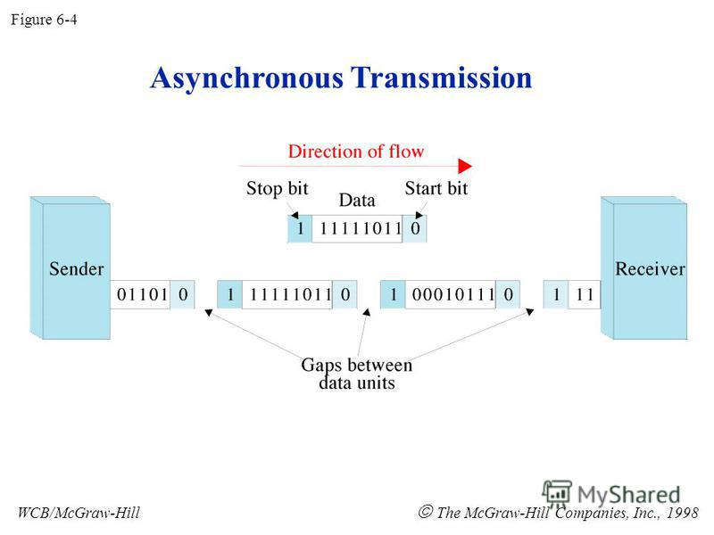 Asynchronous Transmission Figure 6-4 WCB/McGraw-Hill The McGraw-Hill Companies, Inc., 1998