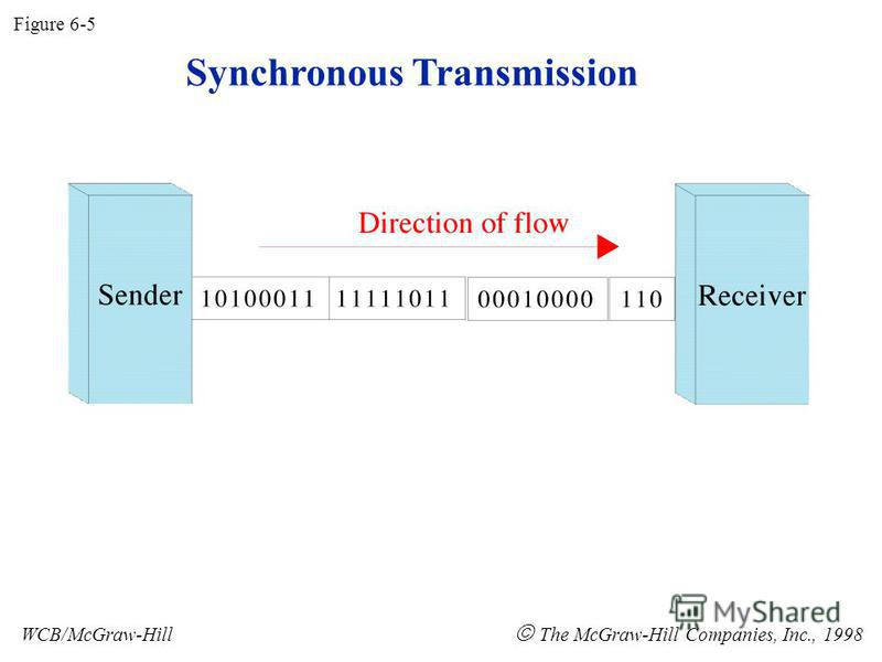 Synchronous Transmission Figure 6-5 WCB/McGraw-Hill The McGraw-Hill Companies, Inc., 1998
