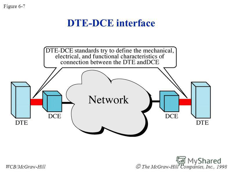DTE-DCE interface Figure 6-7 WCB/McGraw-Hill The McGraw-Hill Companies, Inc., 1998