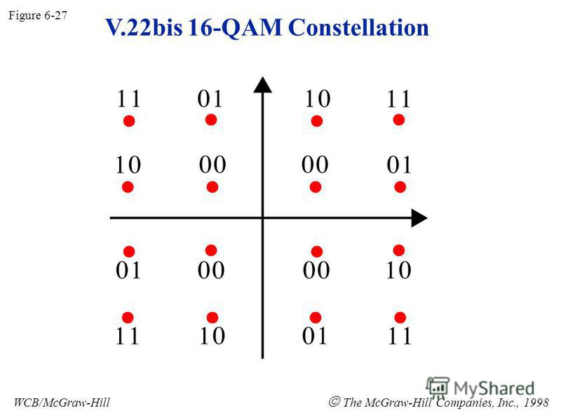 V.22bis 16-QAM Constellation Figure 6-27 WCB/McGraw-Hill The McGraw-Hill Companies, Inc., 1998